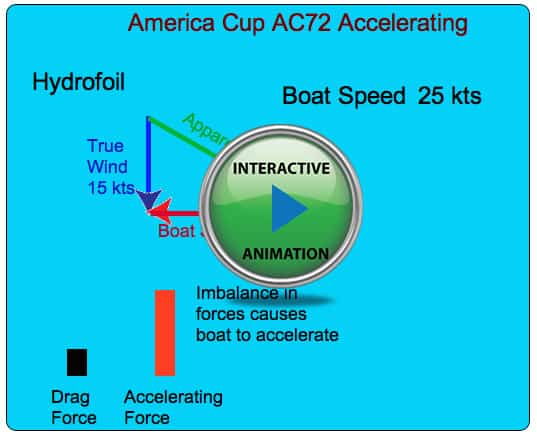 diagram explaining wind acceleration that illustrates how americas cup boats go faster than the wind