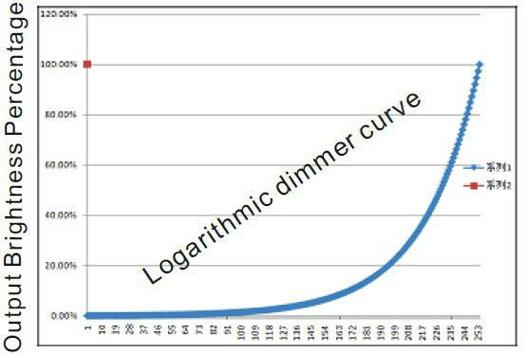 LED logarithmic dimmer curve for output brightness percentage