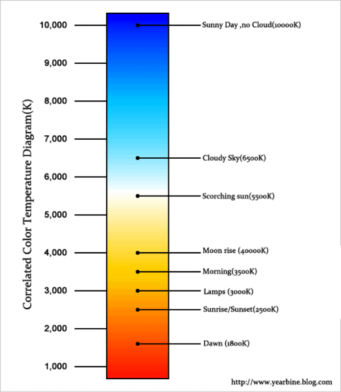 LED correlated color temperature diagram