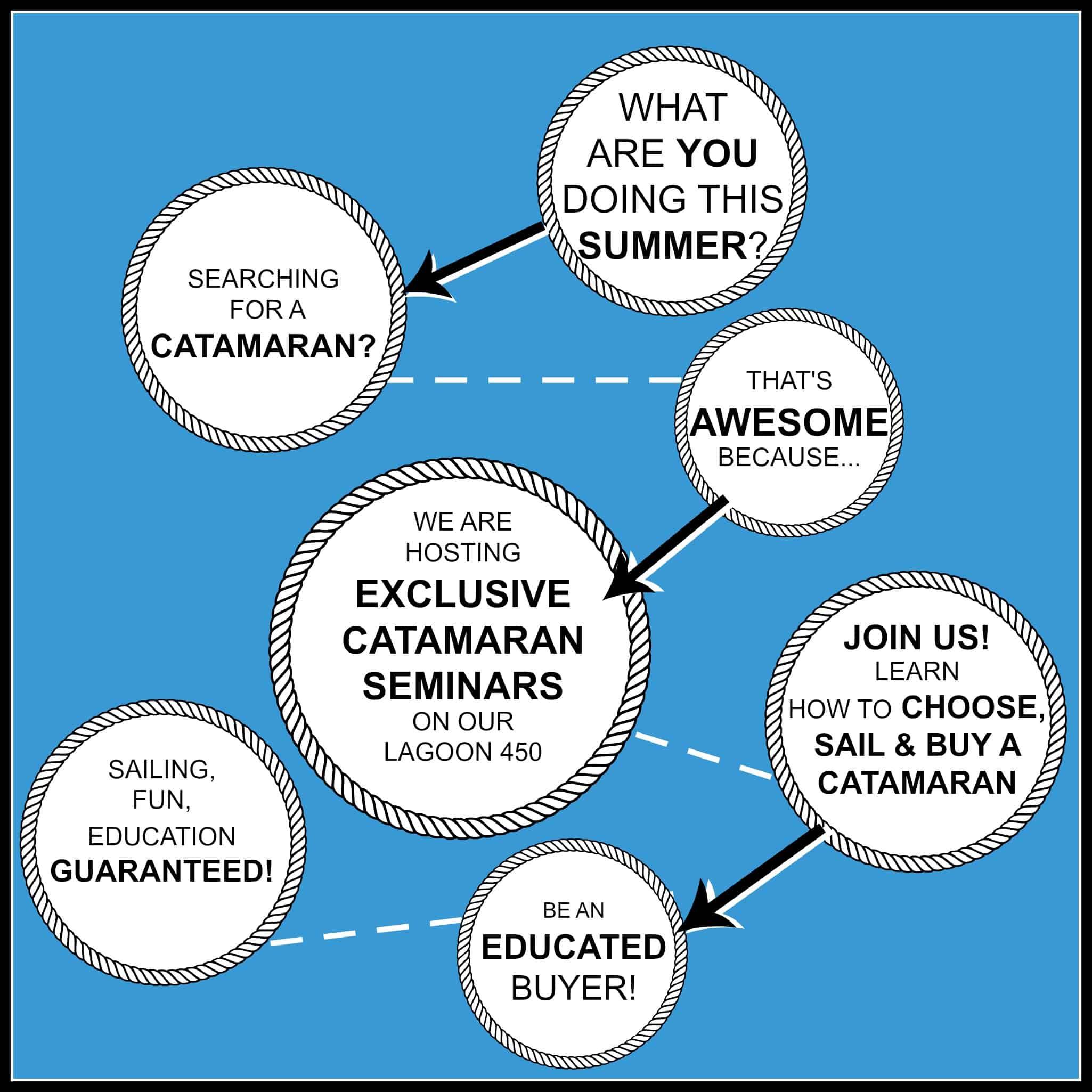 Catamaran Seminar