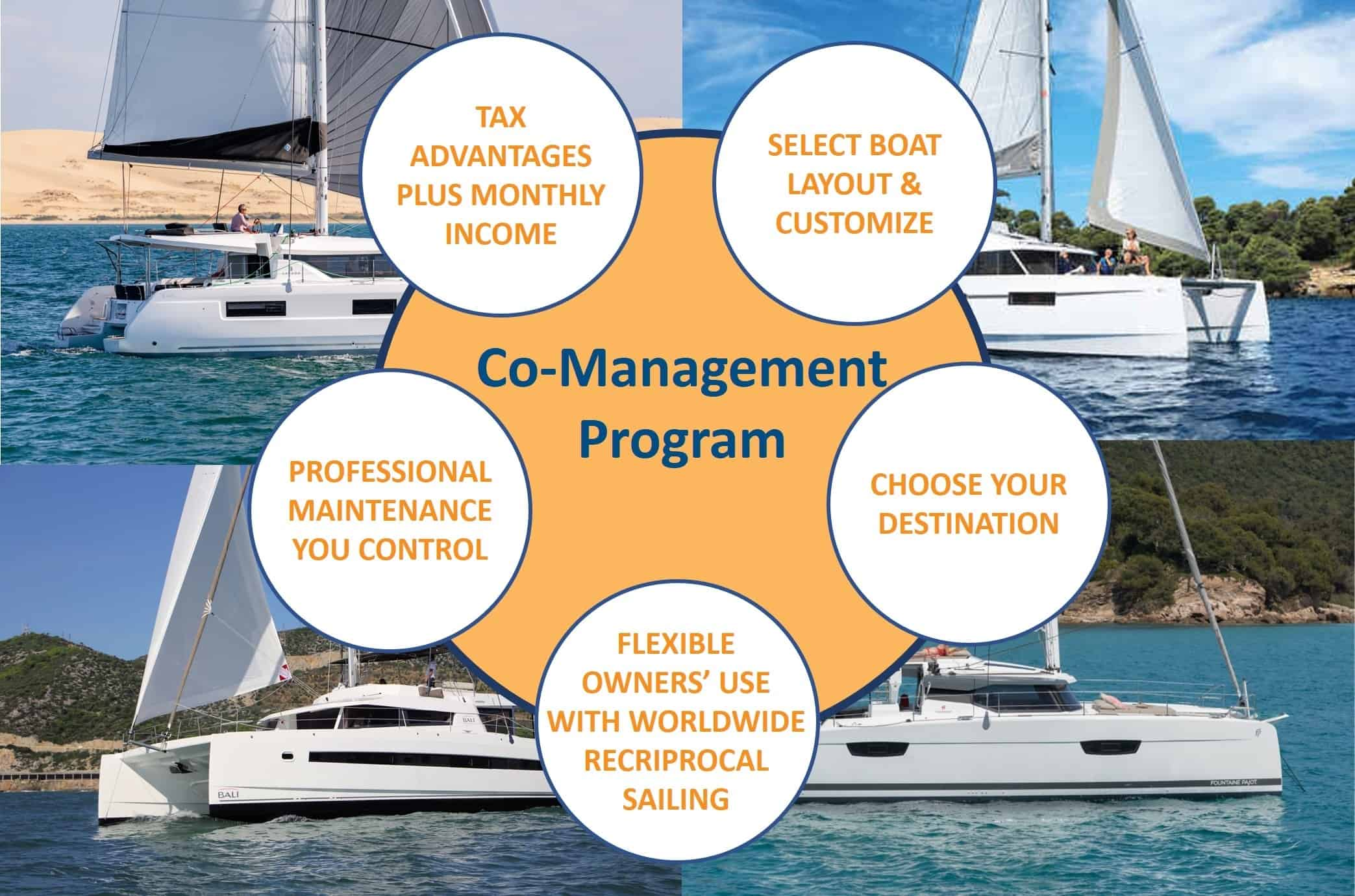 catamaran guru co management yacht ownership program benefits graph