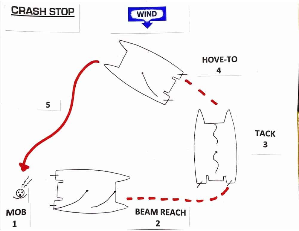 Catamaran crash stop MOB