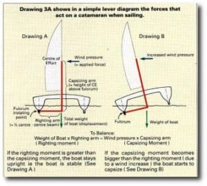 diagram explaining the physics of catamaran stability